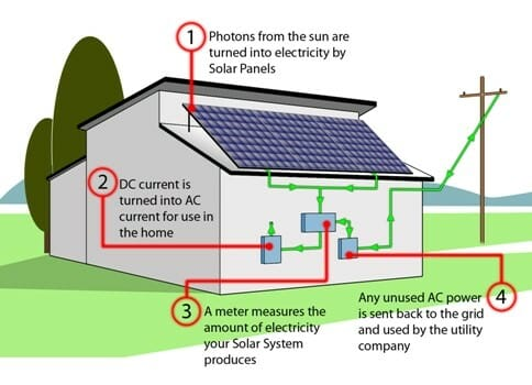 How our solar panels in Norwich & Norfolk work